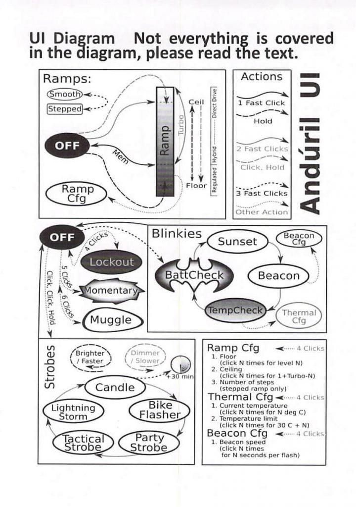 Manuale uso Sofirn SC31 Pro - recensione