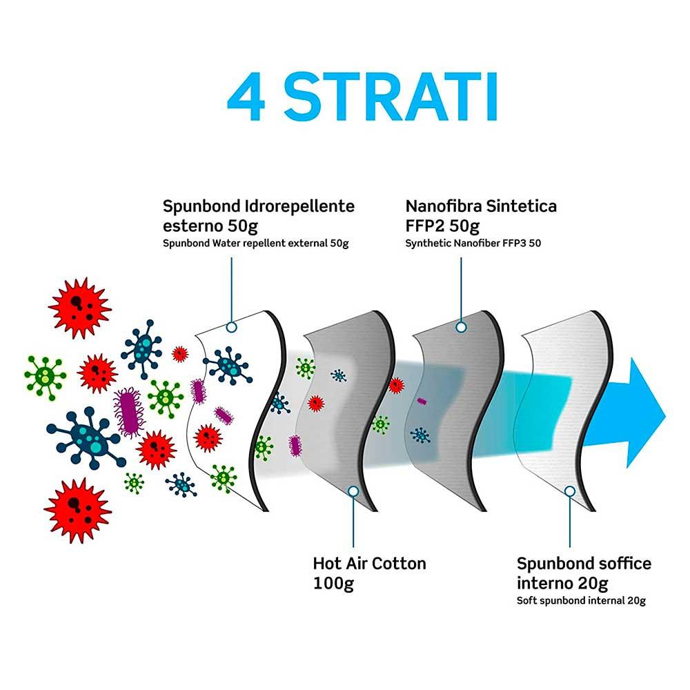 Mascherine FFP2 Sicura protection 4 strati confezione da 20 pezzi