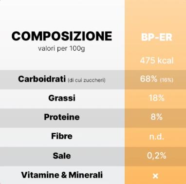 Razione d'emergenza BP ER - Informazioni nutrizionali
