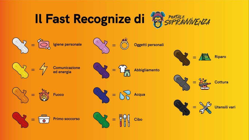 Infografica Fast Recognize